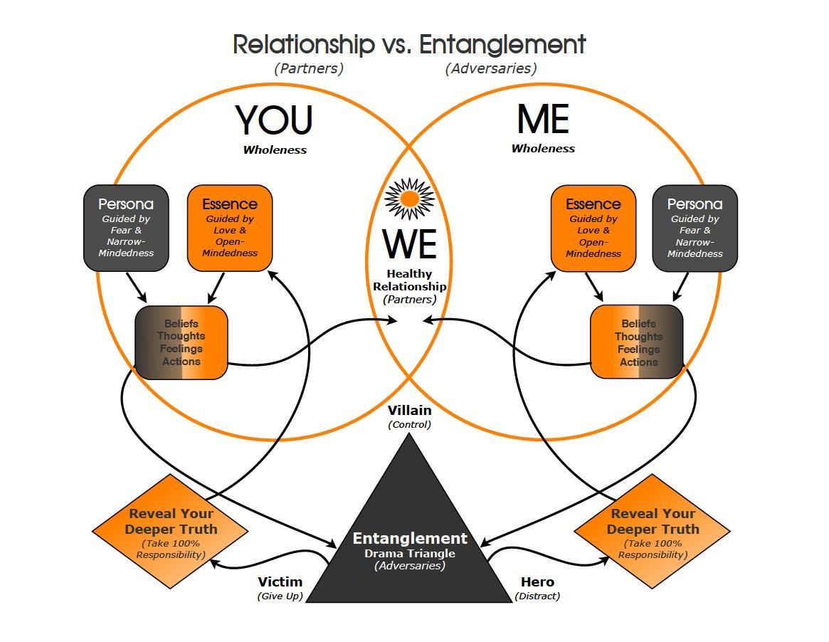 semiotic entanglement vs relationship